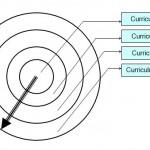 """Evaluarea finală """"Proiectarea și implementarea curriculumului centrat pe competențe"""""""